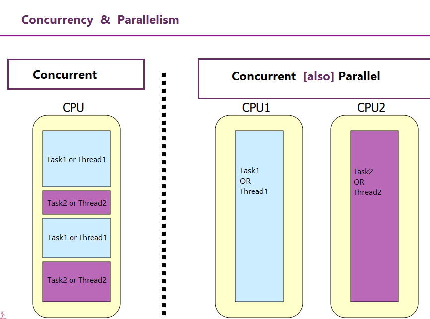 CS 751 - Principles of Concurrent and Parallel Programming